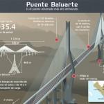 Puente Baluarte Bicentenario, el puente atirantado más alto del mundo.