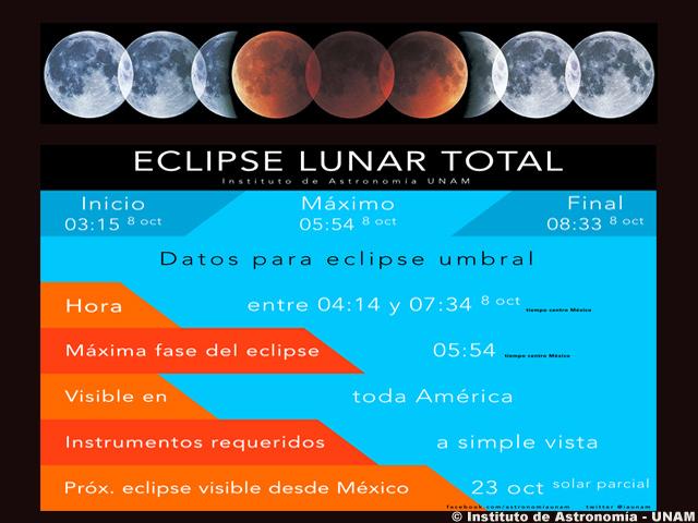 Esta madrugada, todo México podrá observar a la Segunda luna roja del año