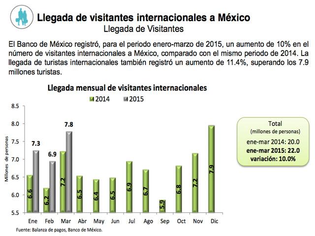 México registró máximos históricos en Turismo en el primer trimestre 2015