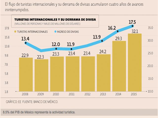 Turismo en México hila tres años de récords